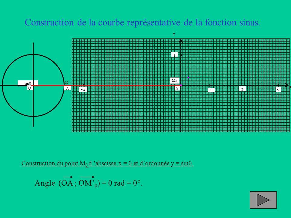 Construction de la courbe représentative de la fonction sinus. Construction du point M 0 d 'abscisse x = 0 et d'ordonnée y = sin0. Angle (OA ; OM' 0 )