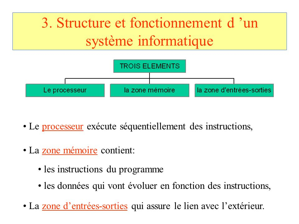 3. Structure et fonctionnement d 'un système informatique Le processeur exécute séquentiellement des instructions, La zone mémoire contient: les instr