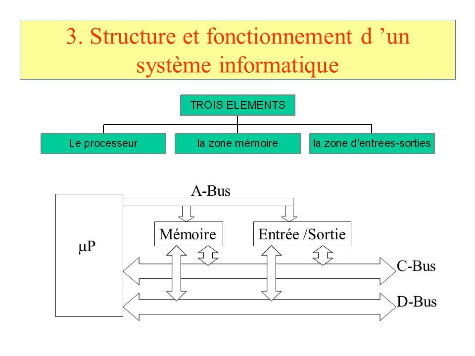 3. Structure et fonctionnement d 'un système informatique MémoireEntrée /Sortie PP A-Bus C-Bus D-Bus