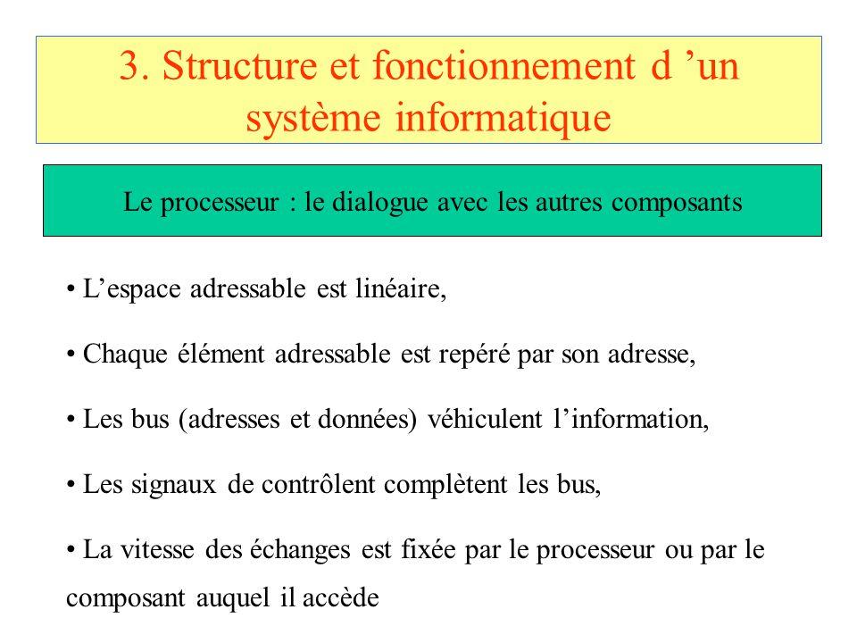 3. Structure et fonctionnement d 'un système informatique L'espace adressable est linéaire, Chaque élément adressable est repéré par son adresse, Les