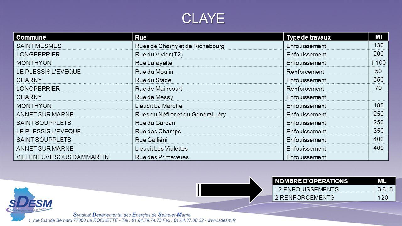 CLAYE CommuneRueType de travaux Ml SAINT MESMESRues de Charny et de RichebourgEnfouissement 130 LONGPERRIERRue du Vivier (T2)Enfouissement 200 MONTHYO