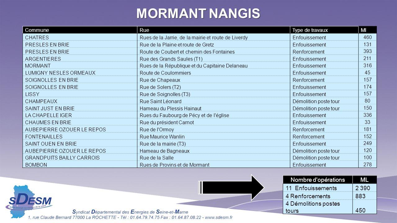 MORMANT NANGIS CommuneRueType de travauxMl CHATRESRues de la Jarrie, de la mairie et route de LiverdyEnfouissement 460 PRESLES EN BRIERue de la Plaine