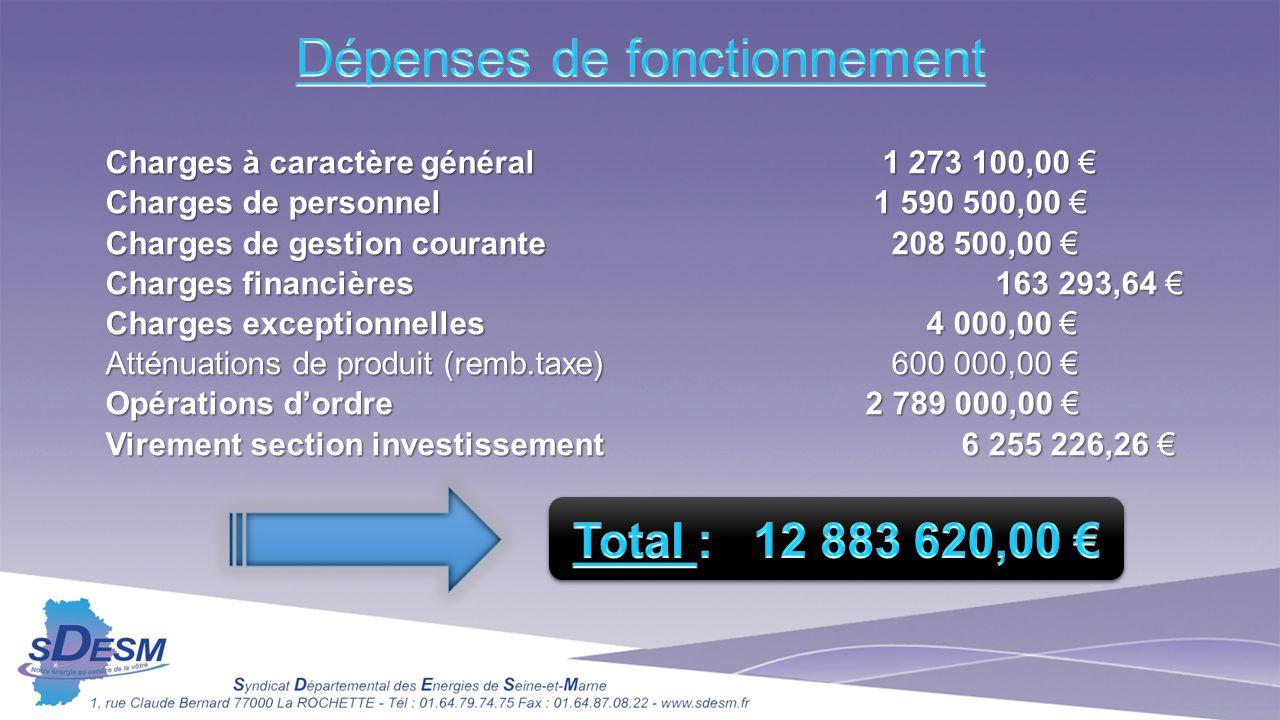 Charges à caractère général 1 273 100,00 € Charges de personnel1 590 500,00 € Charges de gestion courante 208 500,00 € Charges financières 163 293,64