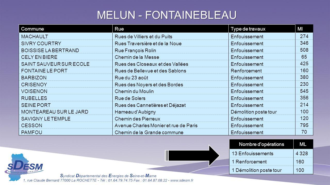 MELUN - FONTAINEBLEAU Nombre d'opérationsML 13 Enfouissements4 328 1 Renforcement160 1 Démolition poste tour100 CommuneRueType de travauxMl MACHAULTRu