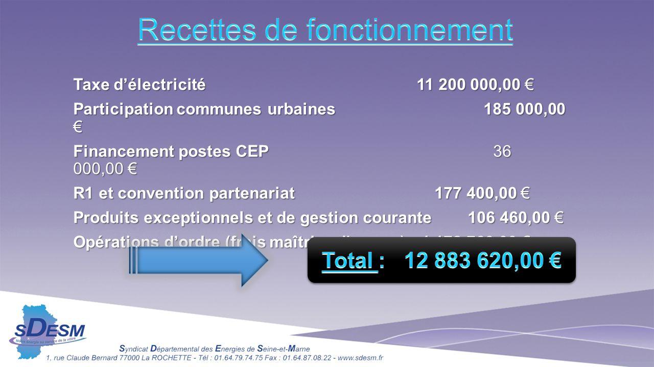 Taxe d'électricité11 200 000,00 € Participation communes urbaines 185 000,00 € Financement postes CEP 36 000,00 € R1 et convention partenariat 177 400