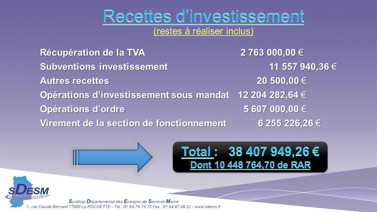 Récupération de la TVA 2 763 000,00 € Subventions investissement 11 557 940,36 € Autres recettes 20 500,00 € Opérations d'investissement sous mandat12