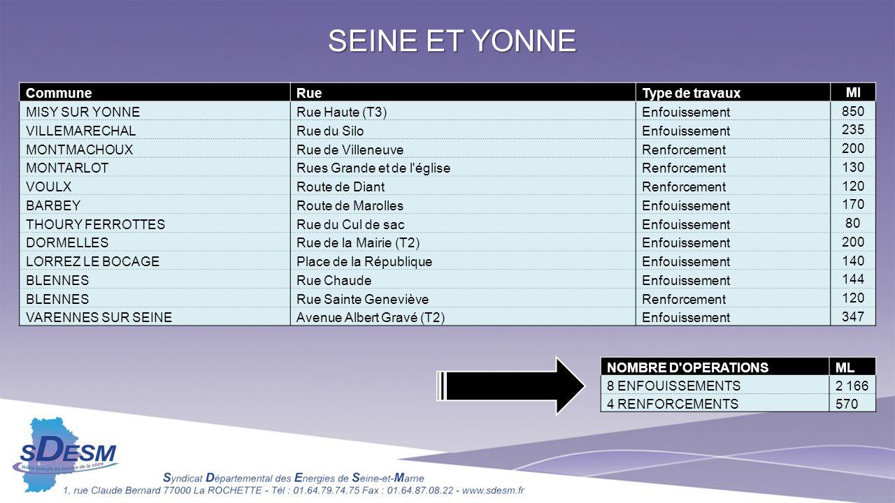 SEINE ET YONNE CommuneRueType de travaux Ml MISY SUR YONNERue Haute (T3)Enfouissement 850 VILLEMARECHALRue du SiloEnfouissement 235 MONTMACHOUXRue de