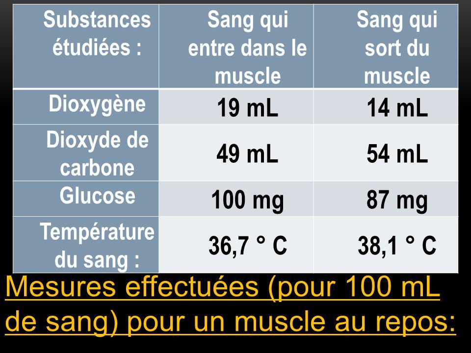 Mesures effectuées (pour 100 mL de sang) pour un muscle au repos: Substances étudiées : Sang qui entre dans le muscle Sang qui sort du muscle Dioxygèn