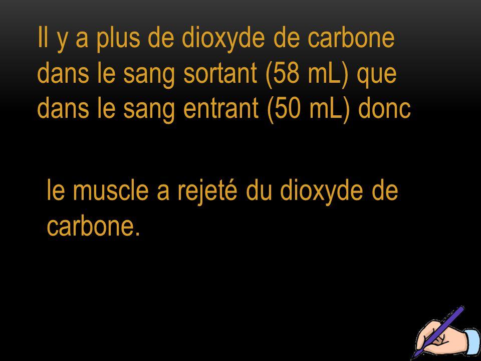 Il y a plus de dioxyde de carbone dans le sang sortant (58 mL) que dans le sang entrant (50 mL) donc le muscle a rejeté du dioxyde de carbone.