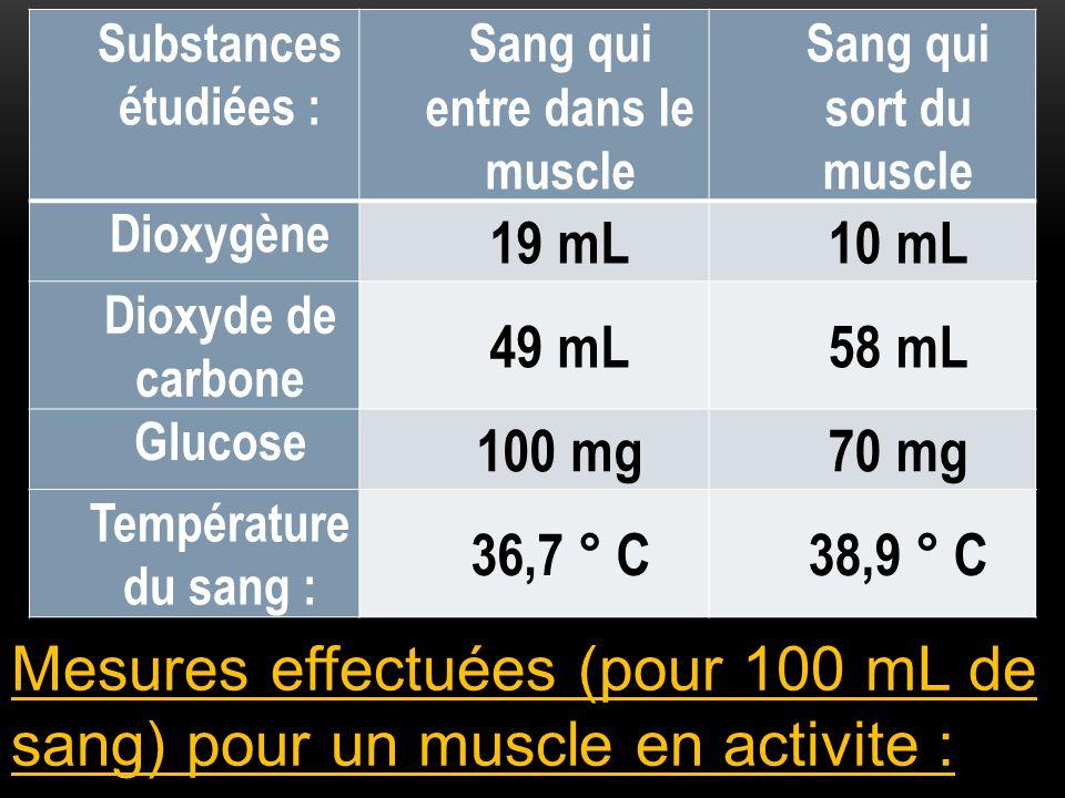Mesures effectuées (pour 100 mL de sang) pour un muscle en activite : Substances étudiées : Sang qui entre dans le muscle Sang qui sort du muscle Diox