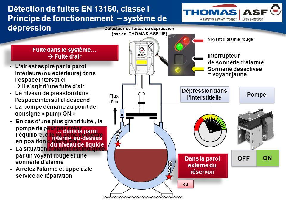 Flux d'air Pompe Dépression dans l'interstitielle OFF ON OFF Fuite dans le système…  Le liquide est apiré dans la pompe interstitielle -Le liquide est aspiré à travers la paroi dans l'espace interestitiel - Le niveau de pression diminue à cause du volume d'air en diminution … dans le réservoir interne de la paroi, en dessous du niveau de liquide -Le volume de liquide dans l'espace interestitiel diminue doucement Détection de fuites EN 13160, classe I Principe de fonctionnement – système de dépression Détecteur de fuites de dépression (par ex.