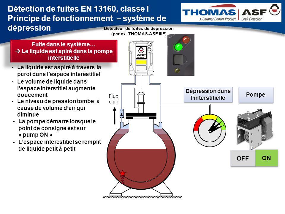 Flux d'air Pompe Dépression dans l'interstitielle OFF ON Fuite dans le système…  La barrière de liquide se ferme -Au-dessus du réservoir, le liquide est aspiré dans la conduite d'aspiration - La conduite de raccord d'aspiration entre l'espace interestitiel et la conduite de mesure est bloquée -La barrière de liquide se remplit et se ferme Détection de fuites EN 13160, classe I Principe de fonctionnement – système de dépression Détecteur de fuites de dépression (par ex.