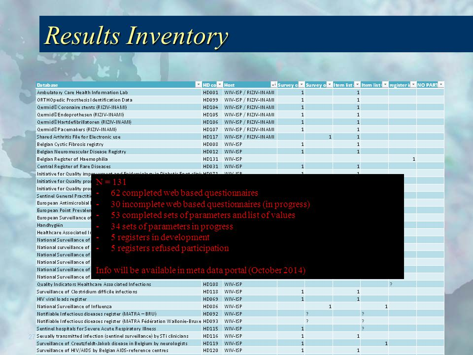 Results Inventory 27 N = 131 -62 completed web based questionnaires -30 incomplete web based questionnaires (in progress) -53 completed sets of parameters and list of values -34 sets of parameters in progress -5 registers in development -5 registers refused participation Info will be available in meta data portal (October 2014)