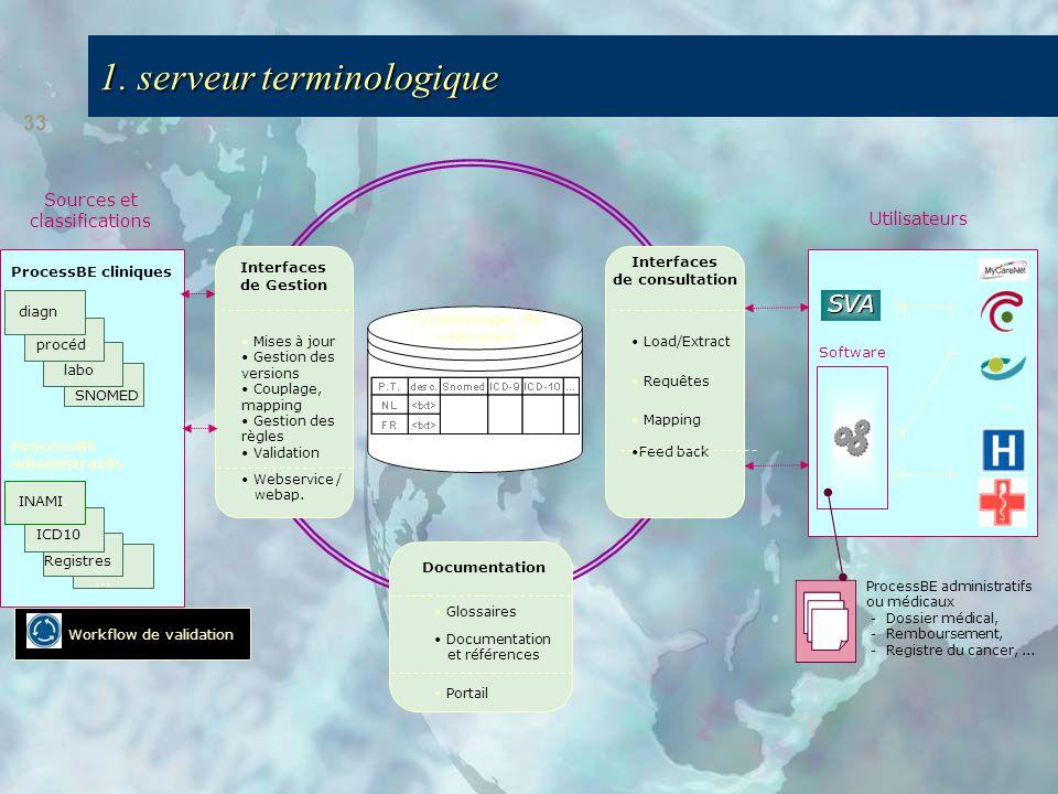 33 1. serveur terminologique Utilisateurs Software SVA … ProcessBE administratifs ou médicaux - Dossier médical, - Remboursement, - Registre du cancer
