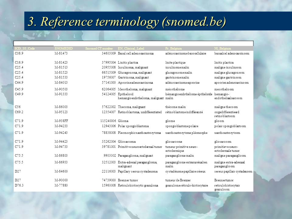 3. Reference terminology (snomed.be) ICD_10_CodeSNOMEDIDSnomed CT numberEN_Clinical_LabelFr_BelgiumNl_Belgium C08.9M-8147334603009Basal cell adenocarc