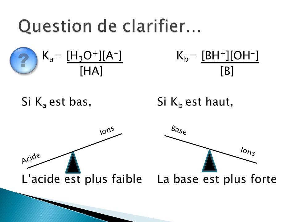 K a = [H 3 O + ][A - ] [HA] Si K a est bas, L'acide est plus faible K b = [BH + ][OH - ] [B] Si K b est haut, La base est plus forte Acide Ions Base I
