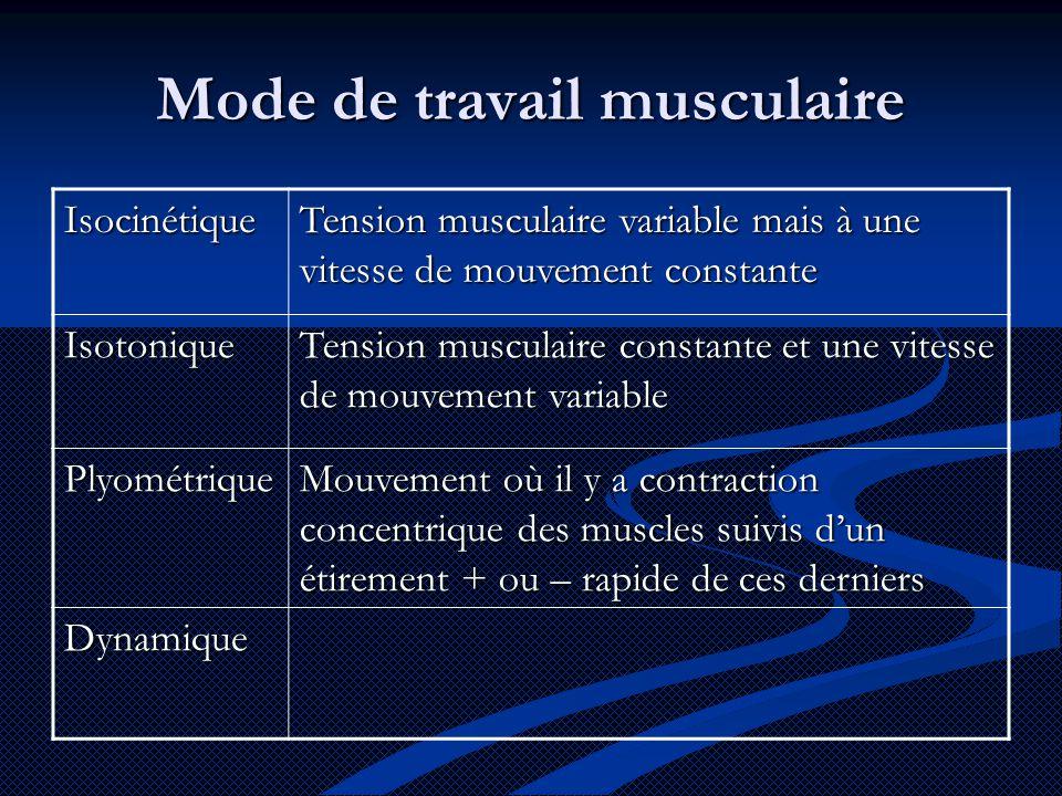 Mode de travail musculaire Isocinétique Tension musculaire variable mais à une vitesse de mouvement constante Isotonique Tension musculaire constante et une vitesse de mouvement variable Plyométrique Mouvement où il y a contraction concentrique des muscles suivis d'un étirement + ou – rapide de ces derniers Dynamique