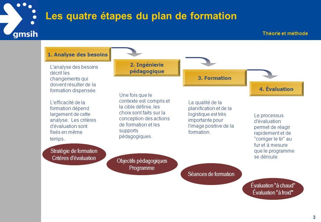 3 Les quatre étapes du plan de formation 1. Analyse des besoins L'analyse des besoins décrit les changements qui doivent résulter de la formation disp