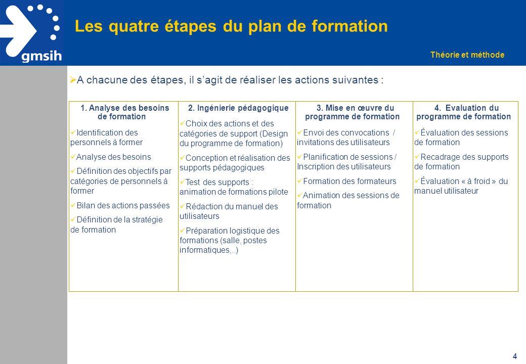 4 Les quatre étapes du plan de formation 1.1. Analyse des besoins de formation Identification des personnels à former Analyse des besoins Définition d