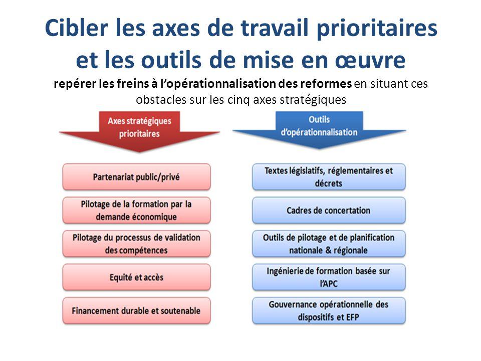 Cibler les axes de travail prioritaires et les outils de mise en œuvre repérer les freins à l'opérationnalisation des reformes en situant ces obstacle