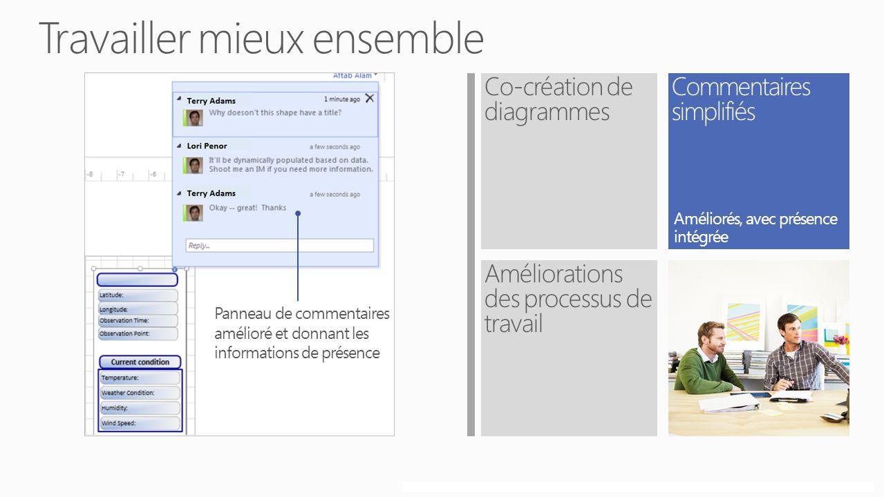Copyright© 2012 Microsoft CorporationConfidentiel Co-création de diagrammes Améliorations des processus de travail Panneau de commentaires amélioré et donnant les informations de présence Améliorés, avec présence intégrée
