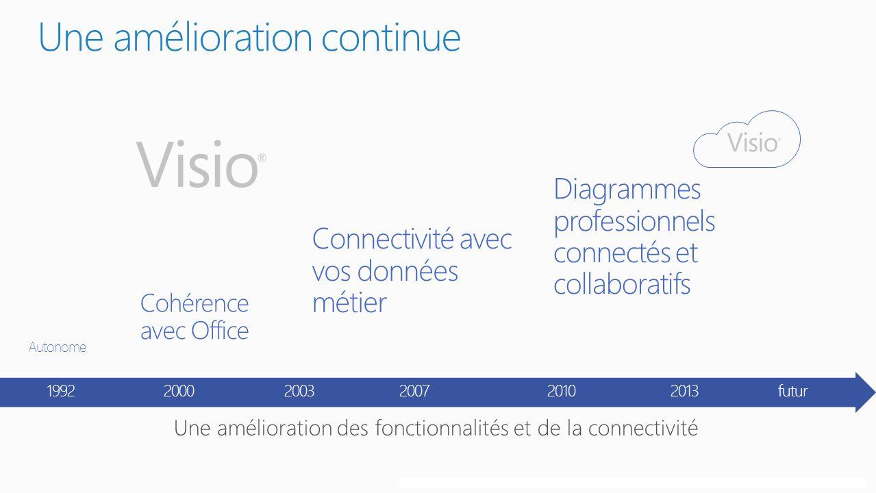 Copyright© 2012 Microsoft CorporationConfidentiel Une amélioration continue 1992 2000 2003 2007 2010 2013 futur Cohérence avec Office Connectivité avec vos données métier Autonome Diagrammes professionnels connectés et collaboratifs
