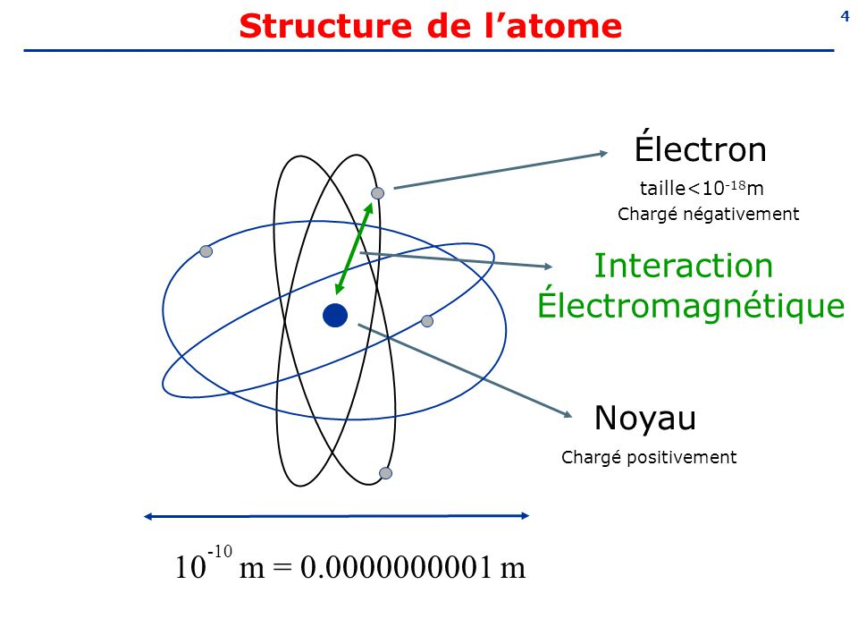 5 Structure du noyau Neutron Proton Interaction forte 10 -14 m = 0.00000000000001 m