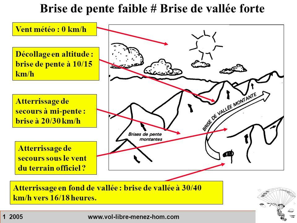 1 2005 www.vol-libre-menez-hom.com Brise de pente faible # Brise de vallée forte Décollage en altitude : brise de pente à 10/15 km/h Vent météo : 0 km
