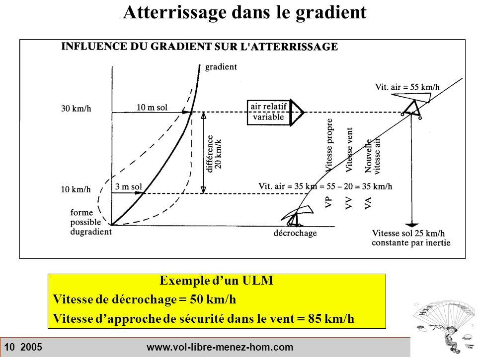 10 2005 www.vol-libre-menez-hom.com Atterrissage dans le gradient Exemple d'un ULM Vitesse de décrochage = 50 km/h Vitesse d'approche de sécurité dans