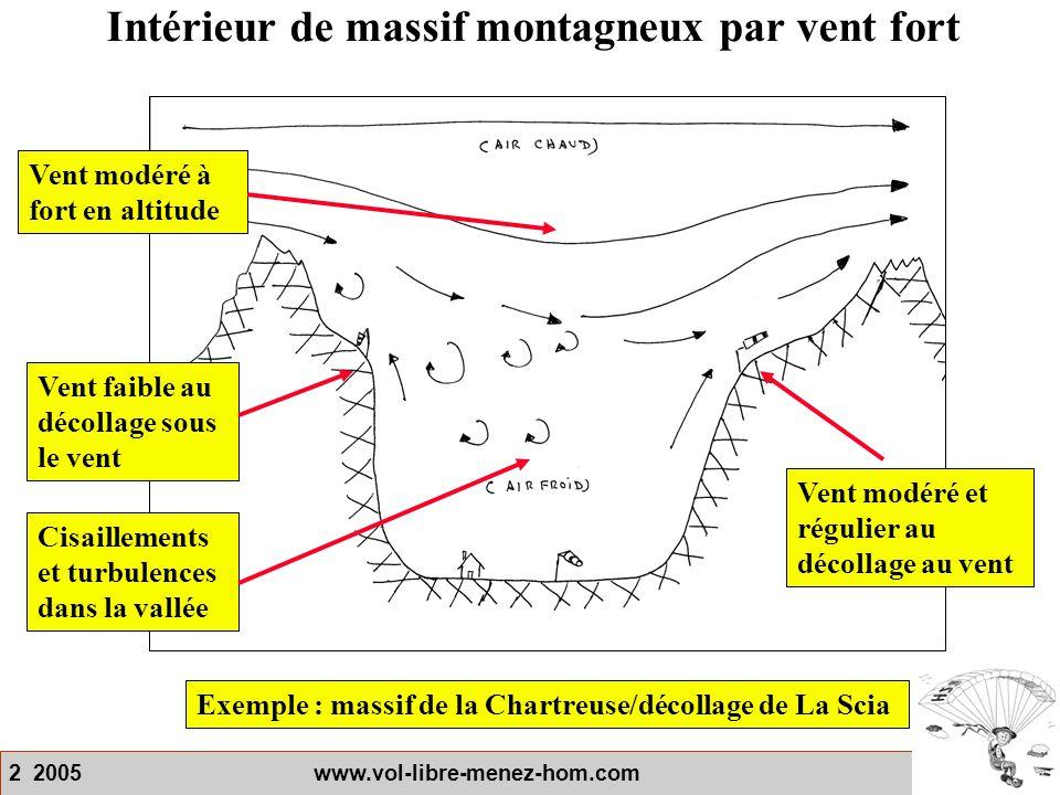 2 2005 www.vol-libre-menez-hom.com Intérieur de massif montagneux par vent fort Exemple : massif de la Chartreuse/décollage de La Scia Vent faible au