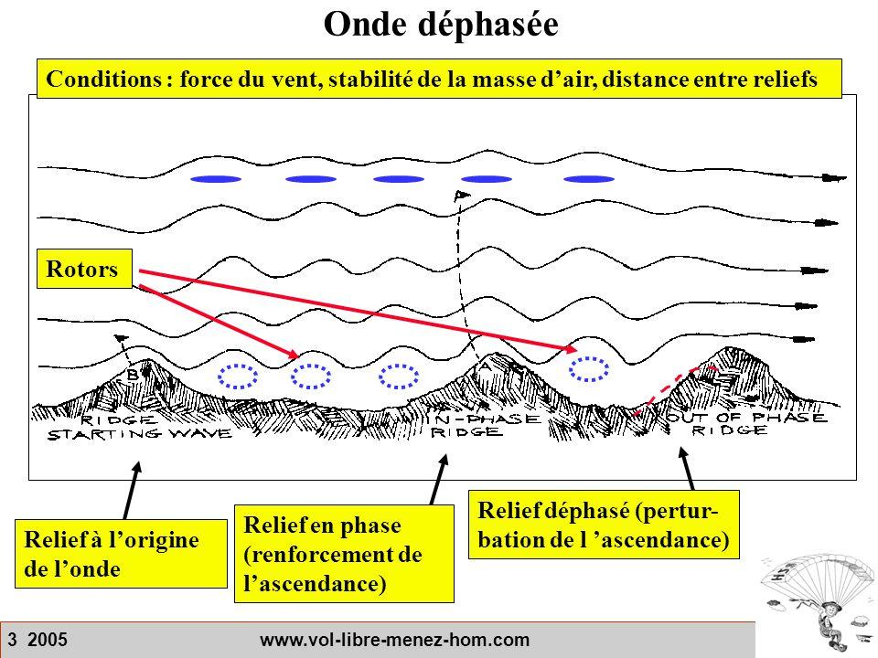 3 2005 www.vol-libre-menez-hom.com Onde déphasée Relief à l'origine de l'onde Relief en phase (renforcement de l'ascendance) Relief déphasé (pertur- b