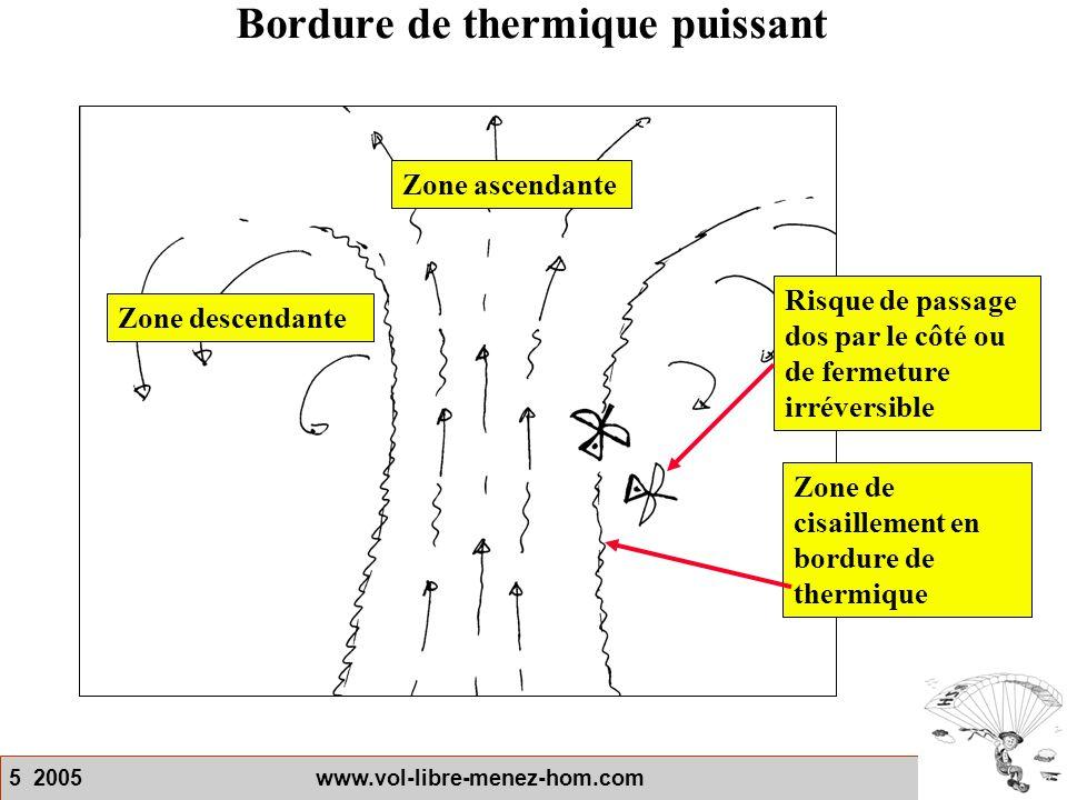 5 2005 www.vol-libre-menez-hom.com Bordure de thermique puissant Zone descendante Zone de cisaillement en bordure de thermique Zone ascendante Risque