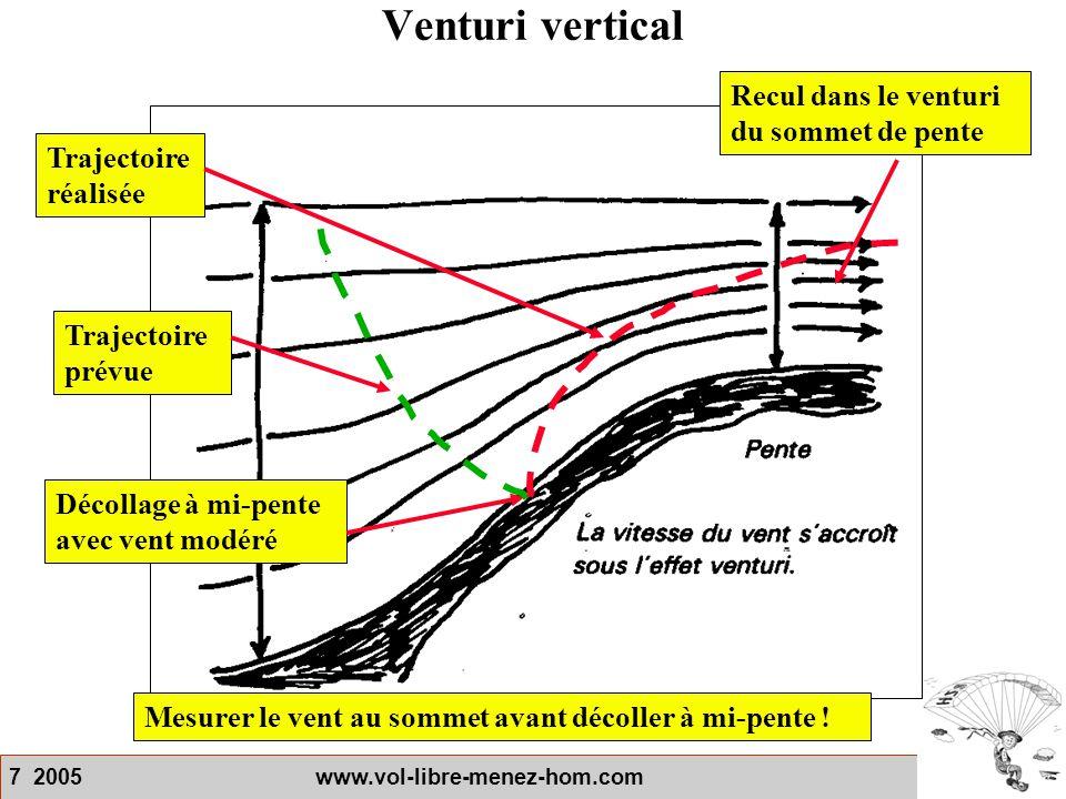 7 2005 www.vol-libre-menez-hom.com Venturi vertical Mesurer le vent au sommet avant décoller à mi-pente ! Décollage à mi-pente avec vent modéré Trajec