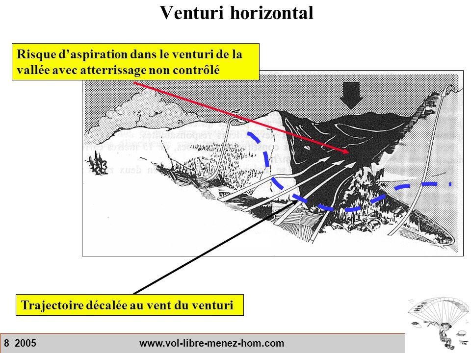 8 2005 www.vol-libre-menez-hom.com Venturi horizontal Risque d'aspiration dans le venturi de la vallée avec atterrissage non contrôlé Trajectoire déca