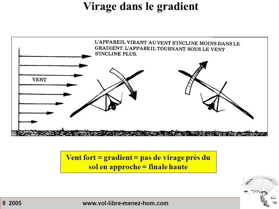 9 2005 www.vol-libre-menez-hom.com Virage dans le gradient Vent fort = gradient = pas de virage près du sol en approche = finale haute