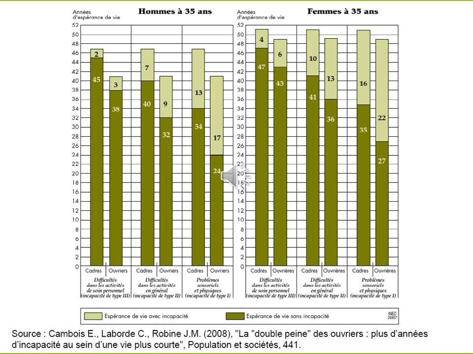 Ecarts de revenus dans les pays riches Banque Mondiale – OMS – Nations Unies - OCDE