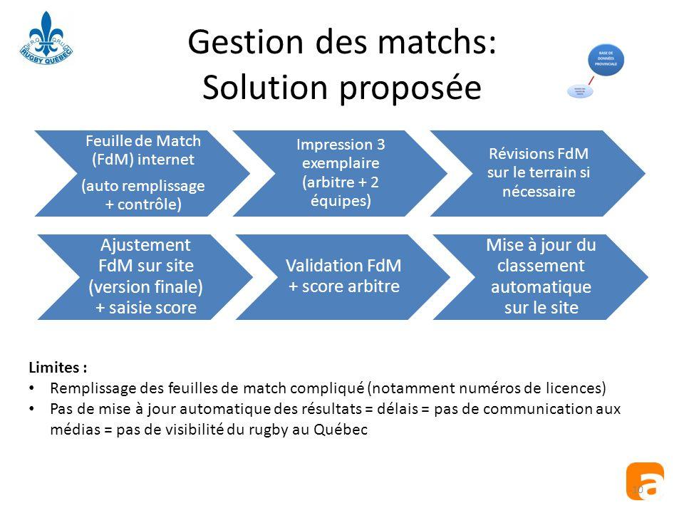 Gestion des matchs: Solution proposée Feuille de Match (FdM) internet (auto remplissage + contrôle) Impression 3 exemplaire (arbitre + 2 équipes) Révi