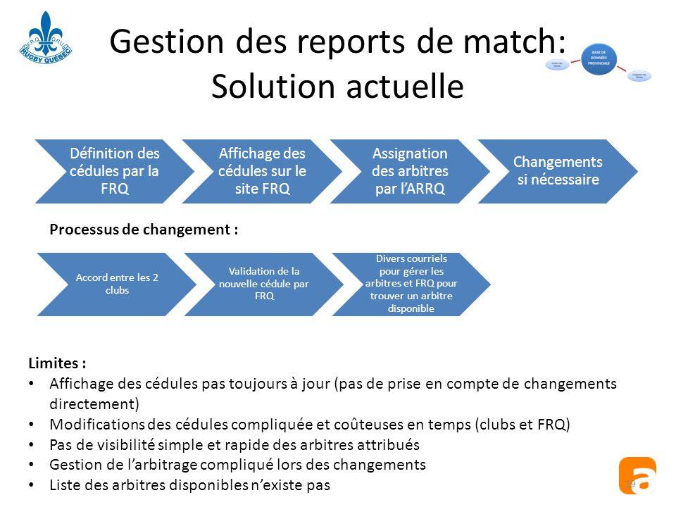 Gestion des reports de match: Solution actuelle Définition des cédules par la FRQ Affichage des cédules sur le site FRQ Assignation des arbitres par l