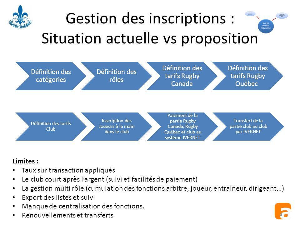 Gestion des inscriptions : Situation actuelle vs proposition Définition des catégories Définition des rôles Définition des tarifs Rugby Canada Définit
