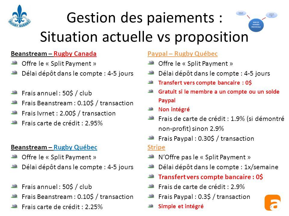 Gestion des paiements : Situation actuelle vs proposition Beanstream – Rugby Canada Offre le « Split Payment » Délai dépôt dans le compte : 4-5 jours Frais annuel : 50$ / club Frais Beanstream : 0.10$ / transaction Frais Ivrnet : 2.00$ / transaction Frais carte de crédit : 2.95% Beanstream – Rugby Québec Offre le « Split Payment » Délai dépôt dans le compte : 4-5 jours Frais annuel : 50$ / club Frais Beanstream : 0.10$ / transaction Frais carte de crédit : 2.25% Paypal – Rugby Québec Offre le « Split Payment » Délai dépôt dans le compte : 4-5 jours Transfert vers compte bancaire : 0$ Gratuit si le membre a un compte ou un solde Paypal Non intégré Frais de carte de crédit : 1.9% (si démontré non-profit) sinon 2.9% Frais Paypal : 0.30$ / transaction Stripe N'Offre pas le « Split Payment » Délai dépôt dans le compte : 1x/semaine Transfert vers compte bancaire : 0$ Frais de carte de crédit : 2.9% Frais Paypal : 0.3$ / transaction Simple et intégré 5