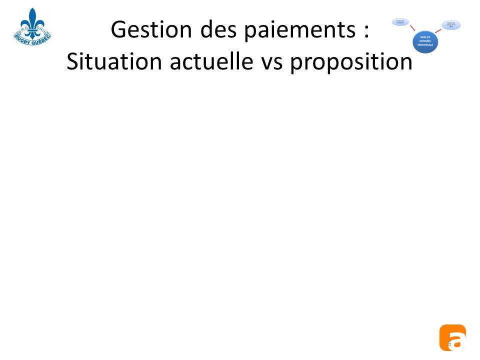 Gestion des paiements : Situation actuelle vs proposition 6