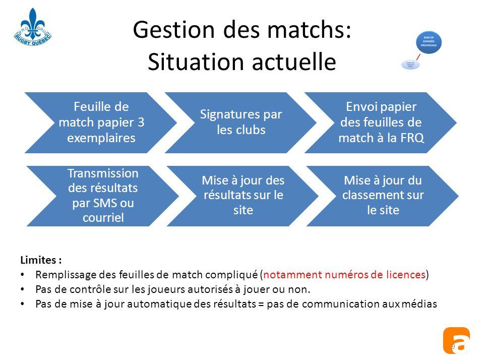 Gestion des matchs: Situation actuelle Feuille de match papier 3 exemplaires Signatures par les clubs Envoi papier des feuilles de match à la FRQ Limi