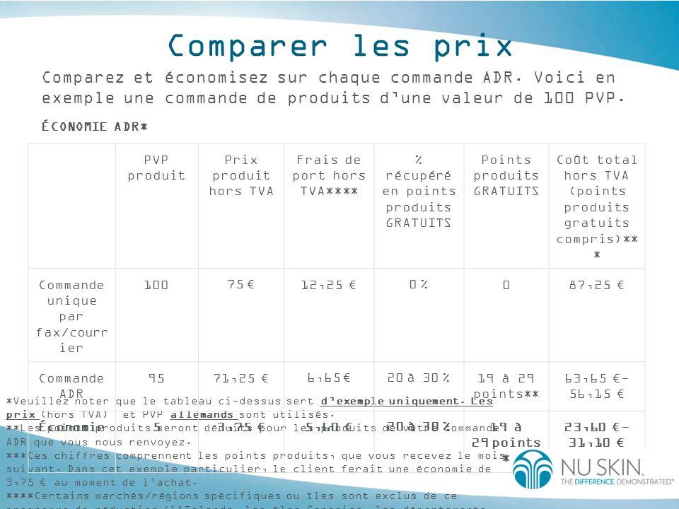 Comparer les prix Comparez et économisez sur chaque commande ADR. Voici en exemple une commande de produits d'une valeur de 100 PVP. ÉCONOMIE ADR* *Ve