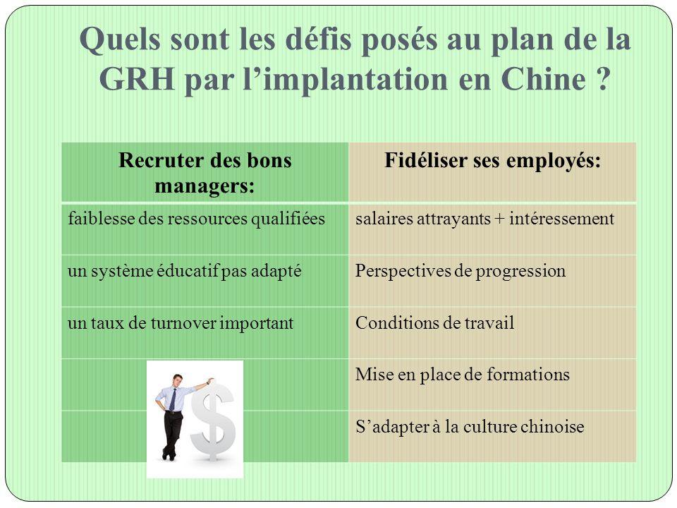 Quels sont les défis posés au plan de la GRH par l'implantation en Chine ? Recruter des bons managers: Fidéliser ses employés: faiblesse des ressource
