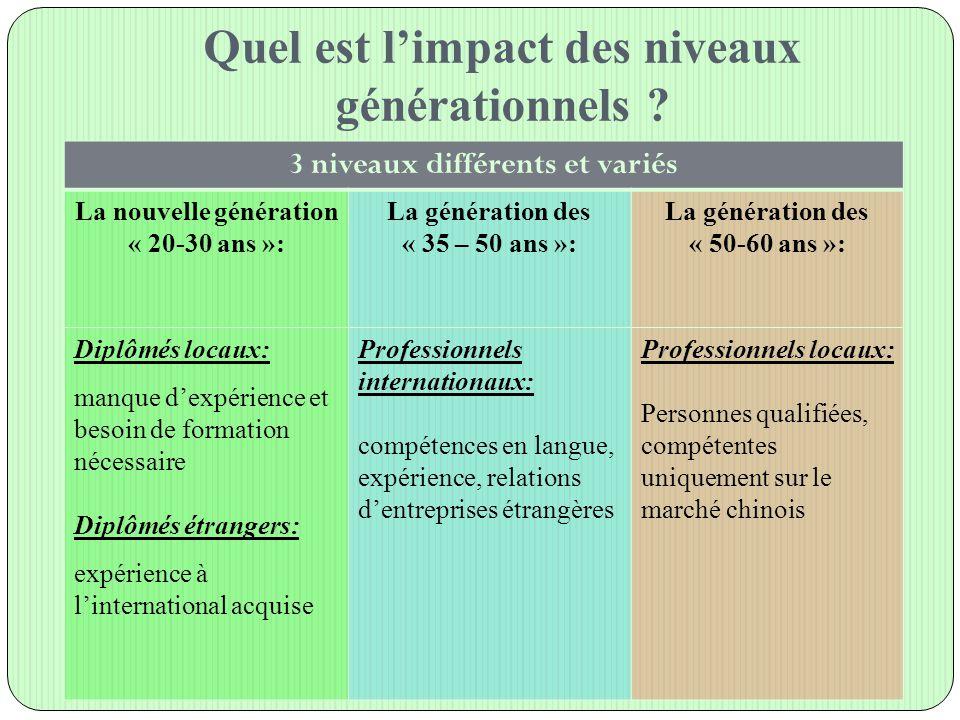 Quel est l'impact des niveaux générationnels ? 3 niveaux différents et variés La nouvelle génération « 20-30 ans »: La génération des « 35 – 50 ans »: