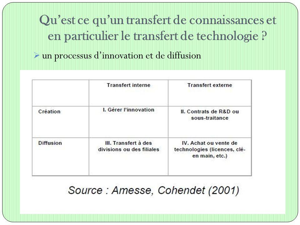 Qu'est ce qu'un transfert de connaissances et en particulier le transfert de technologie ?  un processus d'innovation et de diffusion