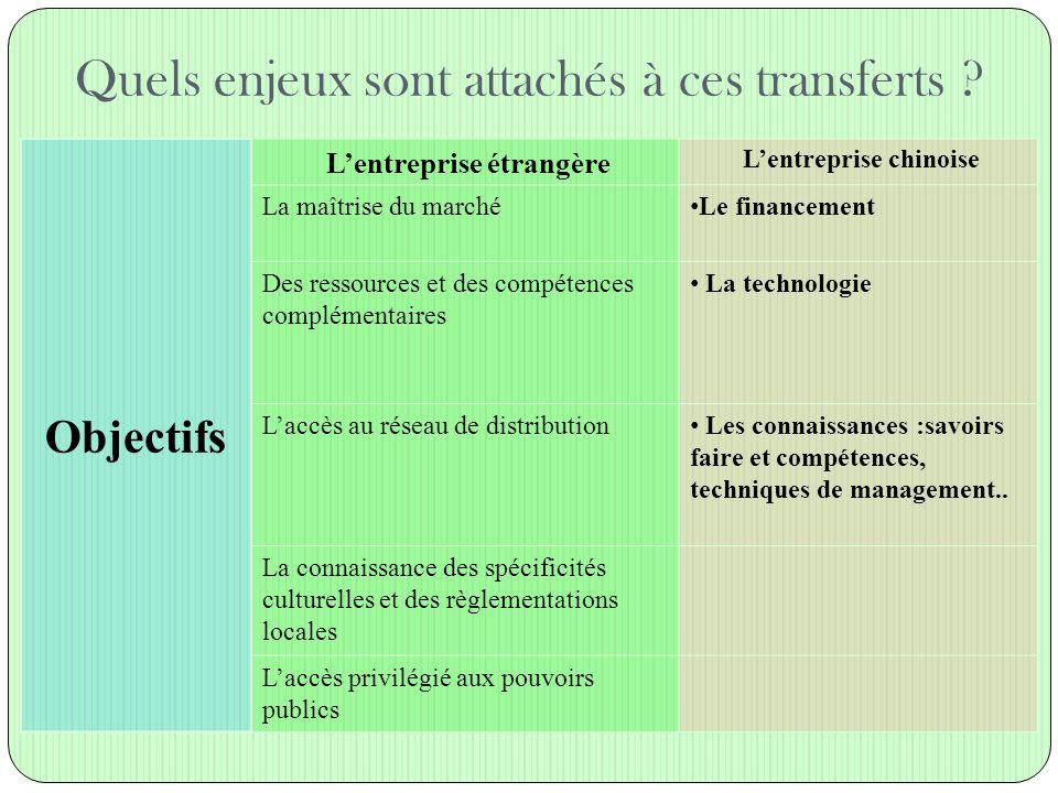 Les autres champs du management qui nécessitent une adaptation au contexte Champ Commercial Négociation/VenteMarketing/Communication Nombre de produits/produits locaux: Carrefour, Auchan