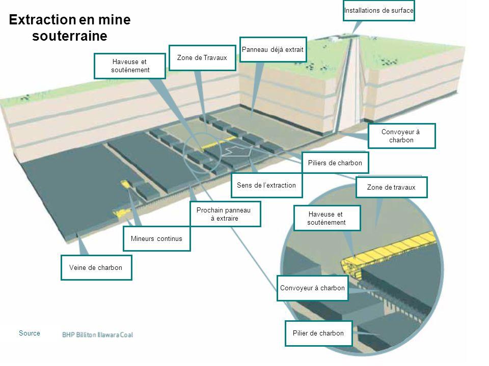 Extraction en mine souterraine CHARBONNAGES DE FRANCE