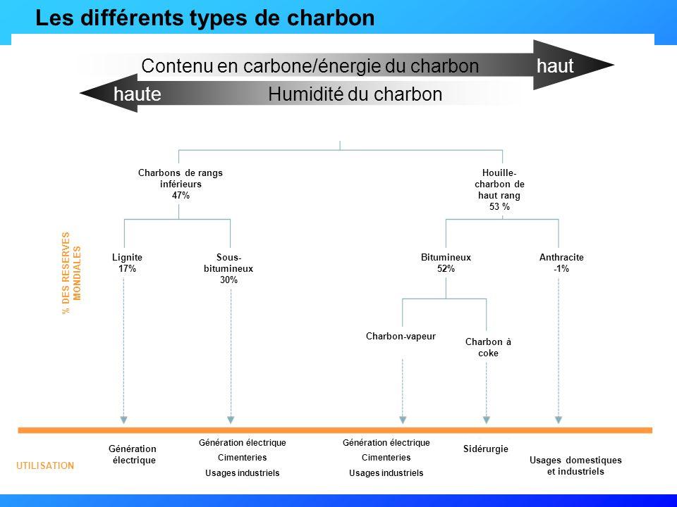 L'utilisation du charbon CHARBONNAGES DE FRANCE
