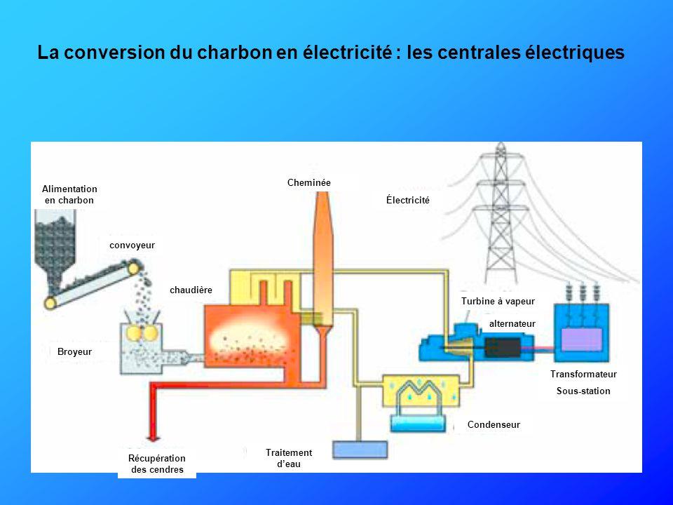 L'utilisation principale du charbon est la production d'énergie électrique CHARBONNAGES DE FRANCE